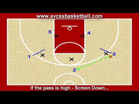 Basic Animated Motion Offense for Youth Basketball, Coaching Tips, Plays, Skills
