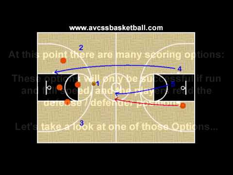 Transition Offense Secondary Break Option 1, Youth Basketball Play