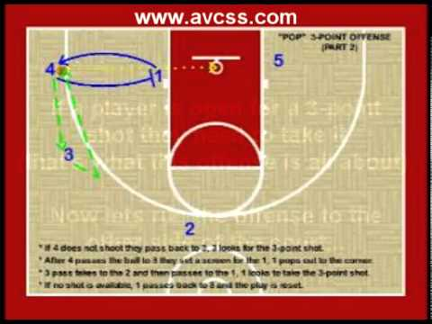 """Youth Basketball Offense – """"Pop"""" Zone Offense"""