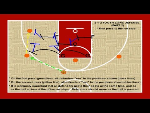 2 1 2 Zone Defense for Rec Basketball, Coaching Tips, Youth Defense